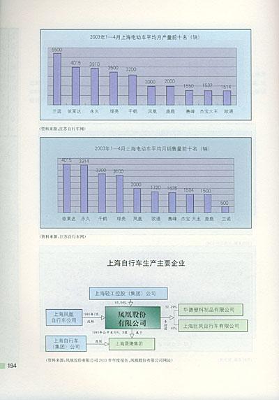 也是对上海产业结构和发展态势的准确综述